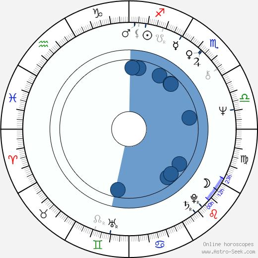 Clive Calder wikipedia, horoscope, astrology, instagram