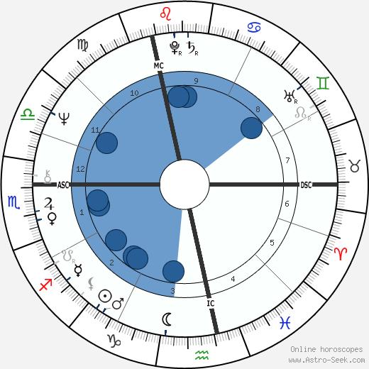 Denis Seznec wikipedia, horoscope, astrology, instagram