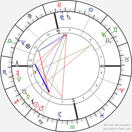 Denis Seznec birth chart, Denis Seznec astro natal horoscope, astrology