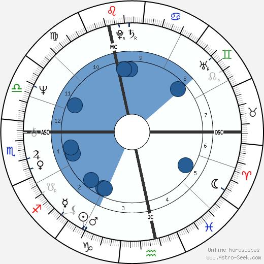 Diane von Fürstenberg wikipedia, horoscope, astrology, instagram