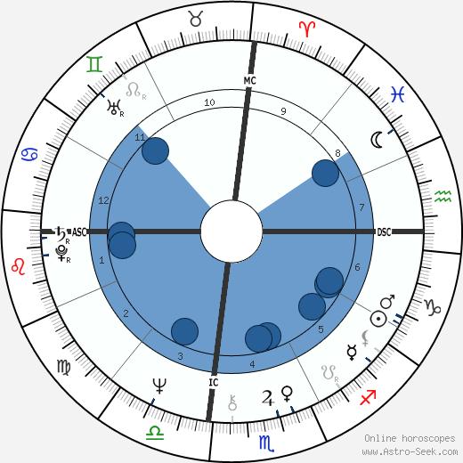 Edgar Winter wikipedia, horoscope, astrology, instagram