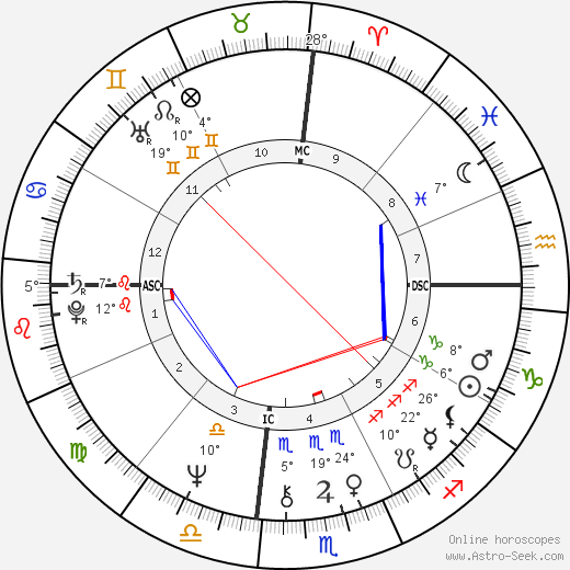 Edgar Winter birth chart, biography, wikipedia 2020, 2021