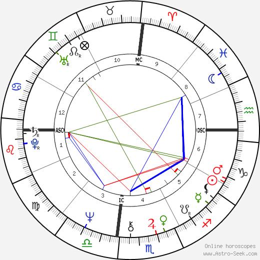 Edgar Winter birth chart, Edgar Winter astro natal horoscope, astrology