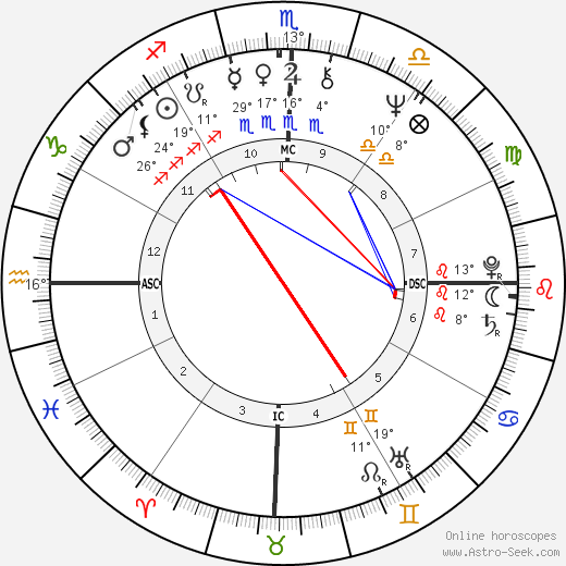 Emerson Fittipaldi birth chart, biography, wikipedia 2018, 2019