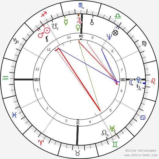 Emerson Fittipaldi astro natal birth chart, Emerson Fittipaldi horoscope, astrology