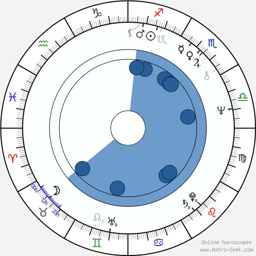 Fred Breinersdorfer wikipedia, horoscope, astrology, instagram