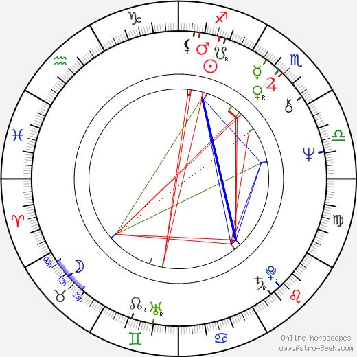 Fred Breinersdorfer день рождения гороскоп, Fred Breinersdorfer Натальная карта онлайн