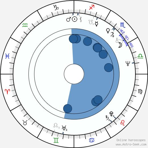 Gary Moody wikipedia, horoscope, astrology, instagram