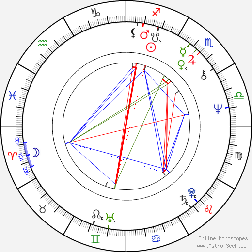George Maguire birth chart, George Maguire astro natal horoscope, astrology