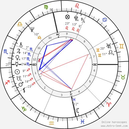 Gianni Versace birth chart, biography, wikipedia 2019, 2020