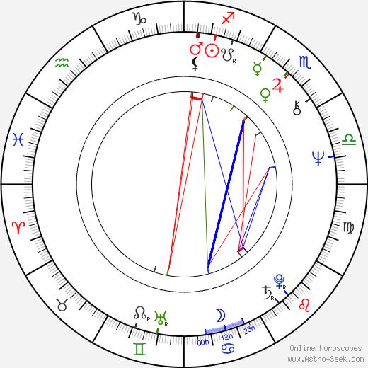 Gloria Loring день рождения гороскоп, Gloria Loring Натальная карта онлайн
