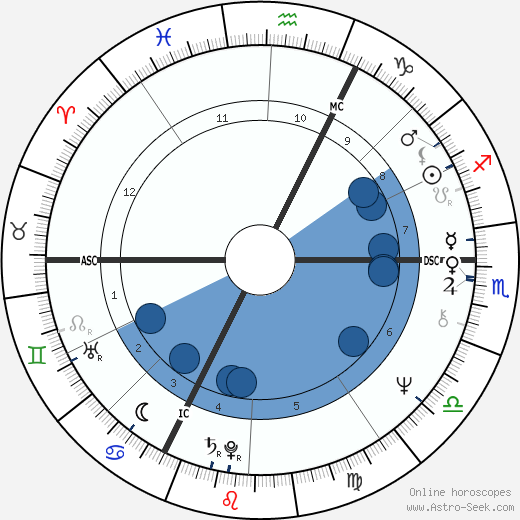 Guy Hocquenghem horoscope, astrology, sign, zodiac, date of birth, instagram