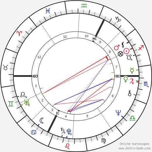 Guy Hocquenghem astro natal birth chart, Guy Hocquenghem horoscope, astrology