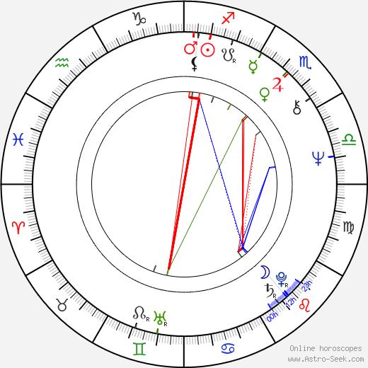 Hana Brejchová день рождения гороскоп, Hana Brejchová Натальная карта онлайн