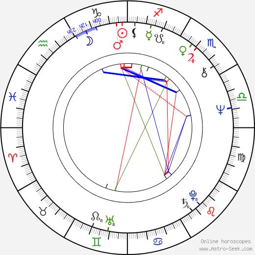 Ilkka Kylävaara birth chart, Ilkka Kylävaara astro natal horoscope, astrology