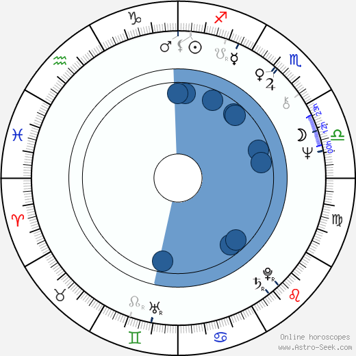 Ján Piroh horoscope, astrology, sign, zodiac, date of birth, instagram