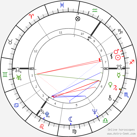 Jane Birkin tema natale, oroscopo, Jane Birkin oroscopi gratuiti, astrologia