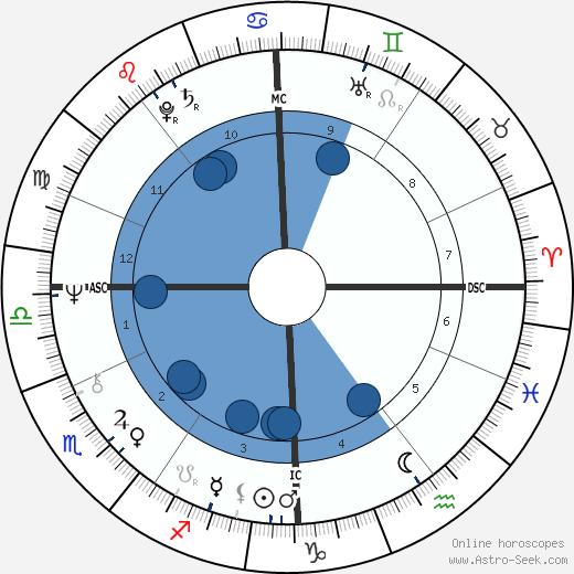 Janet Street-Porter wikipedia, horoscope, astrology, instagram