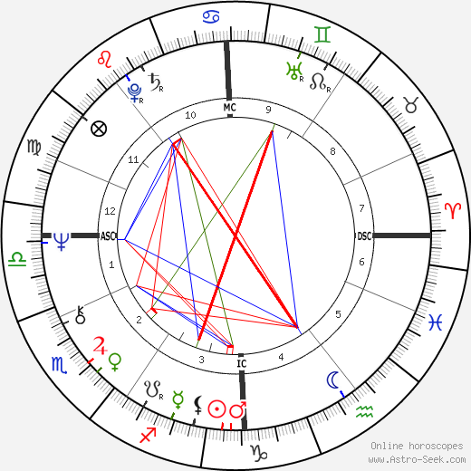 Janet Street-Porter astro natal birth chart, Janet Street-Porter horoscope, astrology