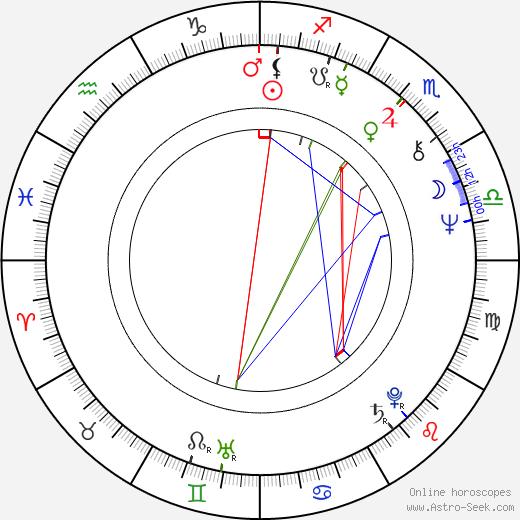 Jayne Eastwood astro natal birth chart, Jayne Eastwood horoscope, astrology