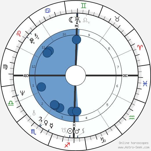 Jean-Louis Etienne wikipedia, horoscope, astrology, instagram