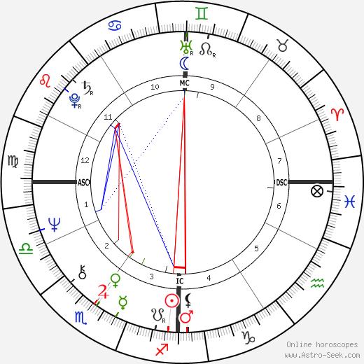 Jean-Louis Etienne день рождения гороскоп, Jean-Louis Etienne Натальная карта онлайн