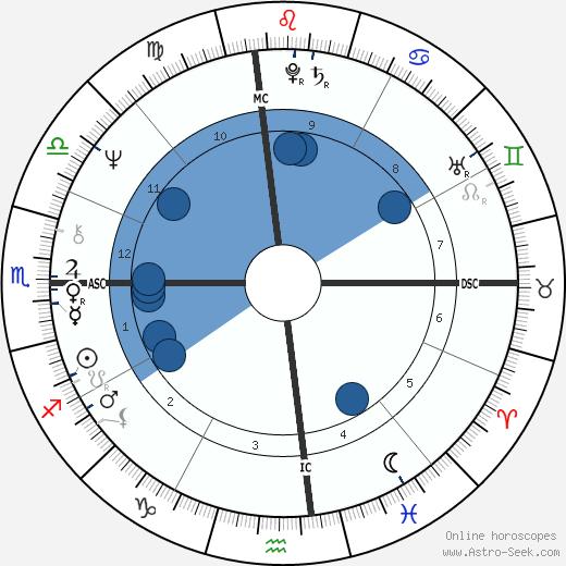 Jeff Green wikipedia, horoscope, astrology, instagram