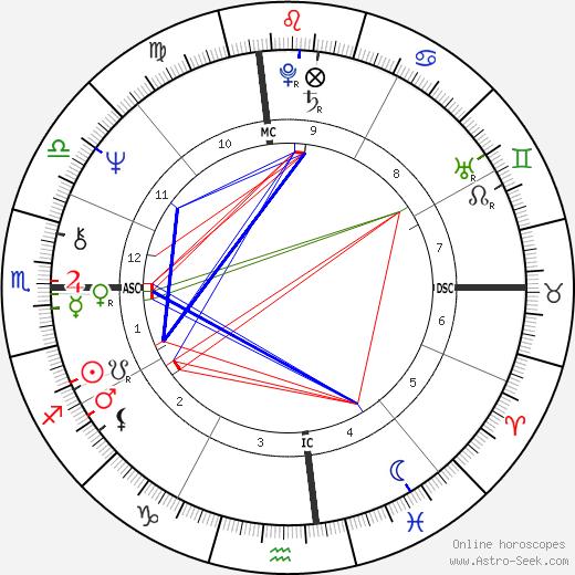 Джефф Грин Jeff Green день рождения гороскоп, Jeff Green Натальная карта онлайн