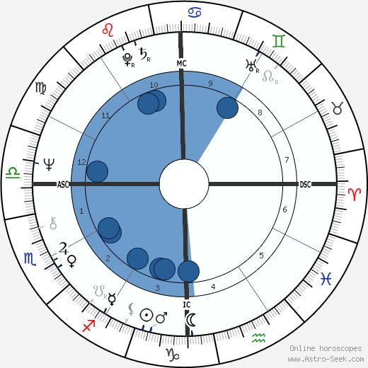 Jimmy Buffett wikipedia, horoscope, astrology, instagram