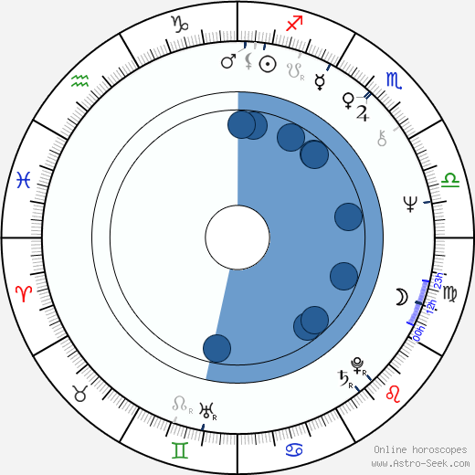 John Du Prez wikipedia, horoscope, astrology, instagram