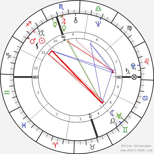 Джон Рубинштейн John Rubinstein день рождения гороскоп, John Rubinstein Натальная карта онлайн