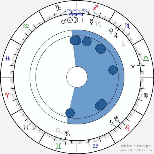 John Sullivan wikipedia, horoscope, astrology, instagram