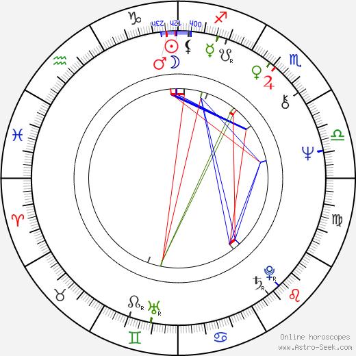 John Sullivan birth chart, John Sullivan astro natal horoscope, astrology