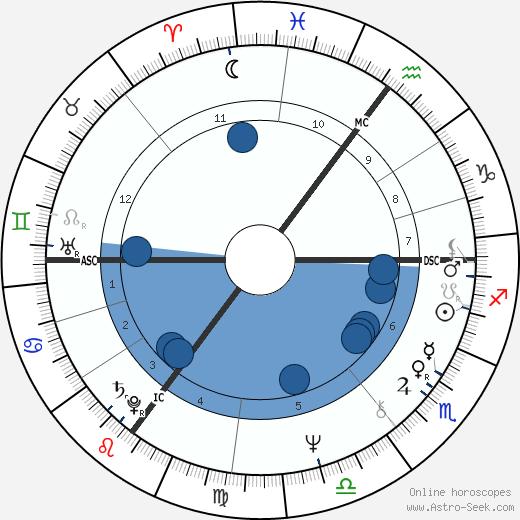 Joop Zoetemelk wikipedia, horoscope, astrology, instagram