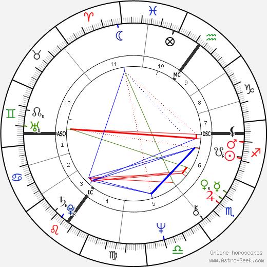 Joop Zoetemelk birth chart, Joop Zoetemelk astro natal horoscope, astrology