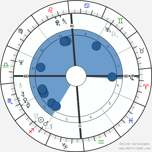 José Carreras wikipedia, horoscope, astrology, instagram