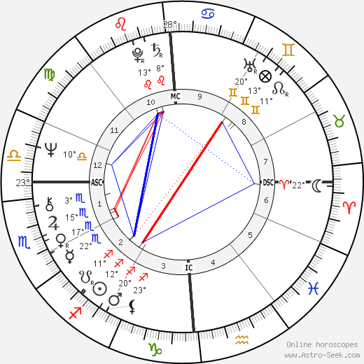 José Carreras birth chart, biography, wikipedia 2017, 2018