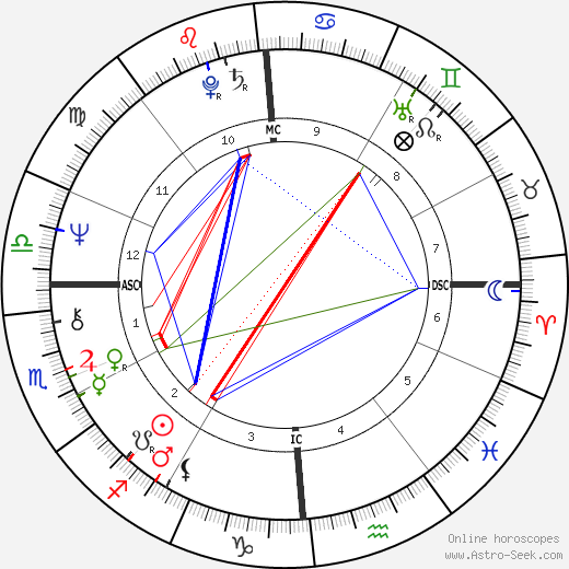 José Carreras astro natal birth chart, José Carreras horoscope, astrology
