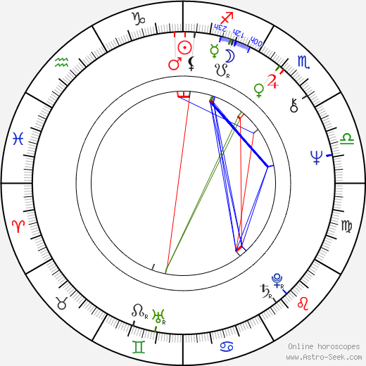 Josh Mostel astro natal birth chart, Josh Mostel horoscope, astrology