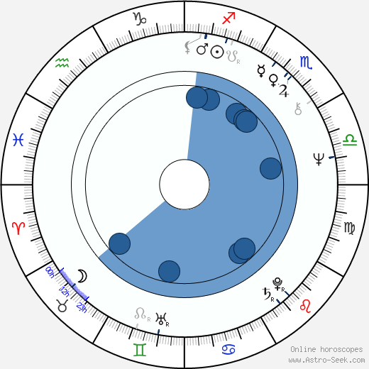 Keith Hopkins wikipedia, horoscope, astrology, instagram