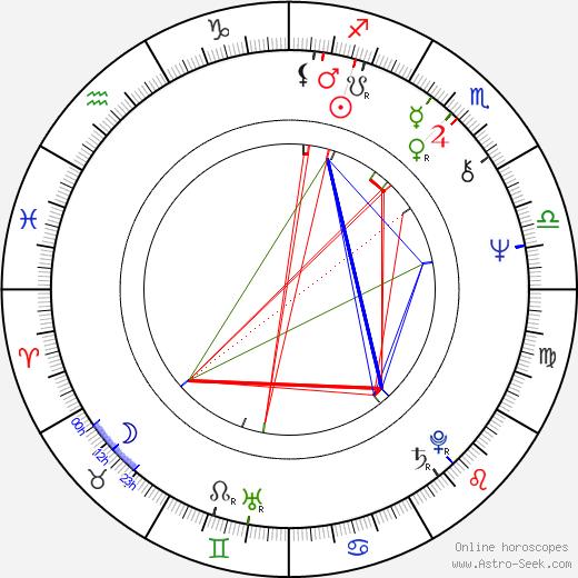 Keith Hopkins birth chart, Keith Hopkins astro natal horoscope, astrology