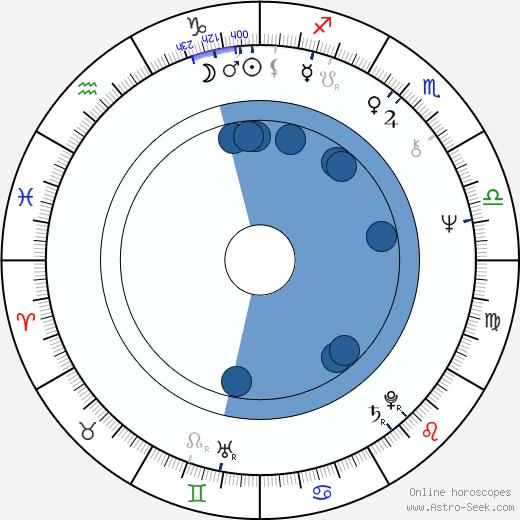 Leonid Filatov wikipedia, horoscope, astrology, instagram