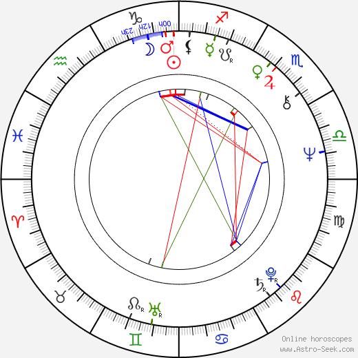 Leonid Filatov astro natal birth chart, Leonid Filatov horoscope, astrology
