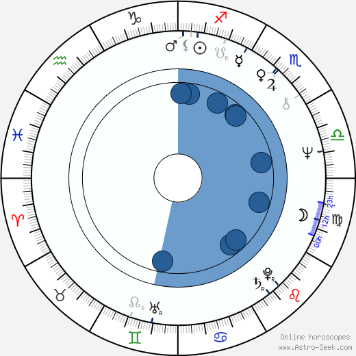 Lynne Marie Stewart wikipedia, horoscope, astrology, instagram
