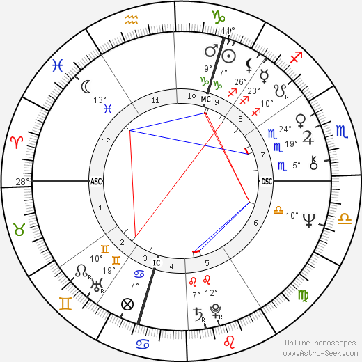 Marianne Faithfull birth chart, biography, wikipedia 2019, 2020