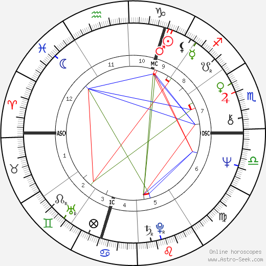 Marianne Faithfull astro natal birth chart, Marianne Faithfull horoscope, astrology