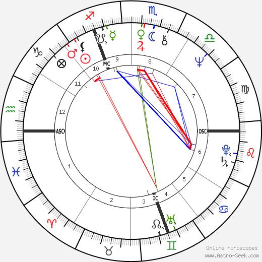 Michael Elphick tema natale, oroscopo, Michael Elphick oroscopi gratuiti, astrologia