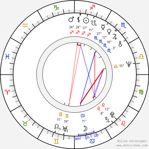 Nadja Pyykkö birth chart, biography, wikipedia 2018, 2019