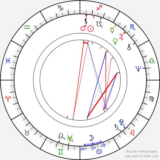Nadja Pyykkö astro natal birth chart, Nadja Pyykkö horoscope, astrology