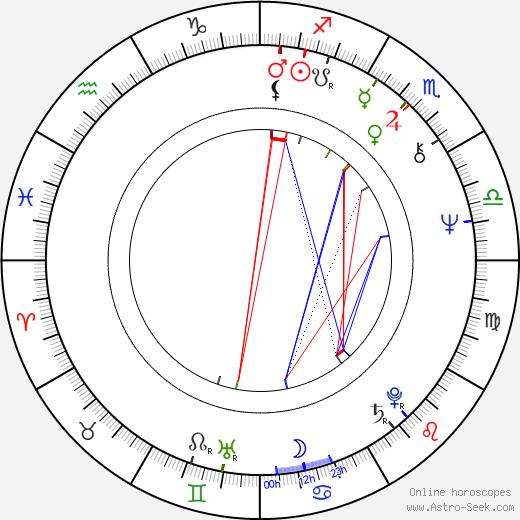 Nicholas Renton день рождения гороскоп, Nicholas Renton Натальная карта онлайн